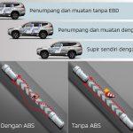 Anti-Lock Brake System (ABS) dan Electronic Brake-Force Distribution (EBD)